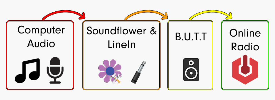Overview of a live connection using Soundflower, BUTT, and Radio.co.